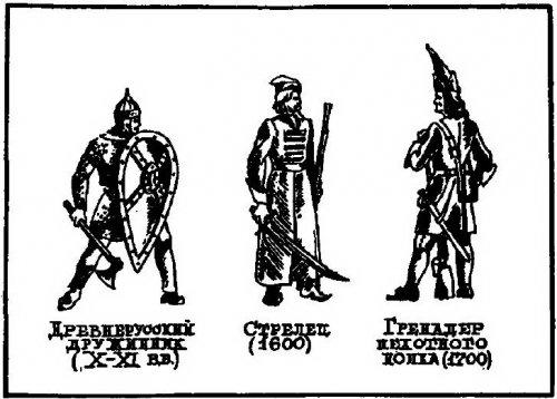 Рождение Русской армии