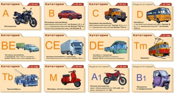 Категория Б – какие машины